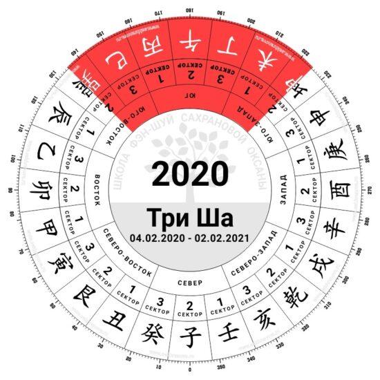 три ша фен шуй 2020