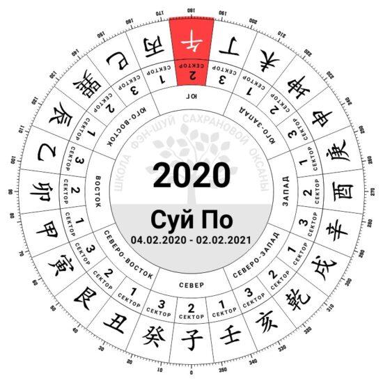 феншуй суйпо 2020