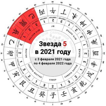 пятерка 2021